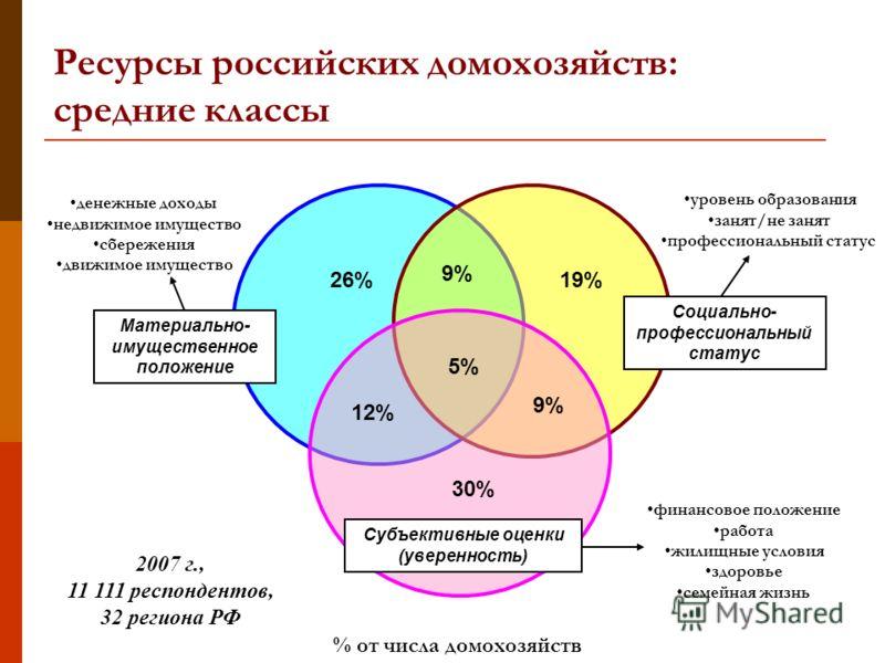 Материально- имущественное положение Социально- профессиональный статус Субъективные оценки (уверенность) 26% 19% 30% 9% 5% 12% 9% Ресурсы российских домохозяйств: средние классы 2007 г., 11 111 респондентов, 32 региона РФ денежные доходы недвижимое