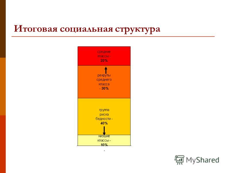 Итоговая социальная структура