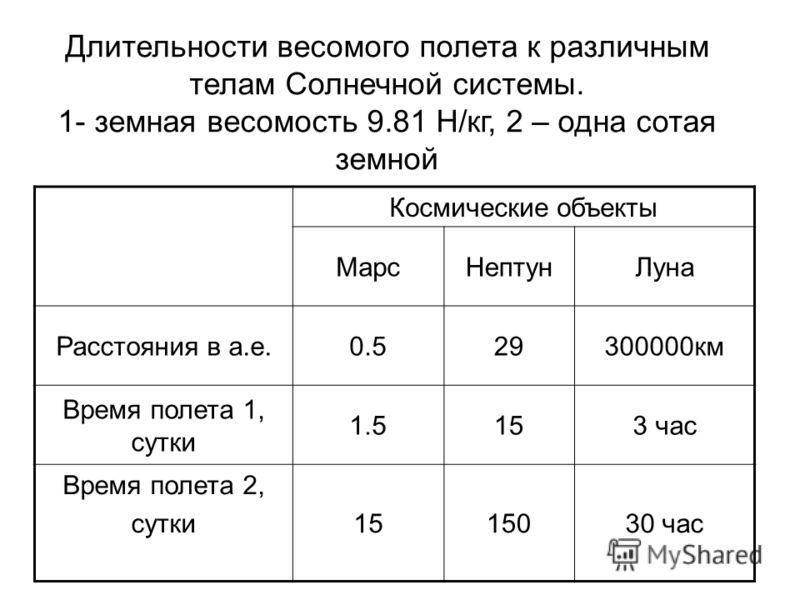Космические объекты МарсНептунЛуна Расстояния в а.е.0.529300000км Время полета 1, сутки 1.5153 час Время полета 2, сутки1515030 час Длительности весомого полета к различным телам Солнечной системы. 1- земная весомость 9.81 Н/кг, 2 – одна сотая земной