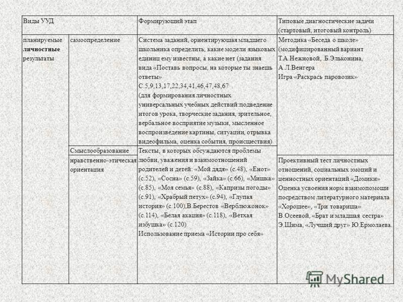 Виды УУДФормирующий этап Типовые диагностические задачи (стартовый, итоговый контроль) планируемые личностные результаты самоопределение Система заданий, ориентирующая младшего школьника определить, какие модели языковых единиц ему известны, а какие