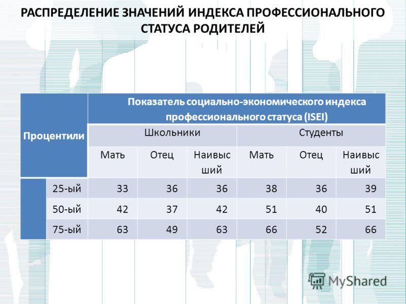 РАСПРЕДЕЛЕНИЕ ЗНАЧЕНИЙ ИНДЕКСА ПРОФЕССИОНАЛЬНОГО СТАТУСА РОДИТЕЛЕЙ Процентили Показатель социально-экономического индекса профессионального статуса (ISEI) ШкольникиСтуденты МатьОтец Наивыс ший МатьОтец Наивыс ший 25-ый3336 383639 50-ый423742514051 75