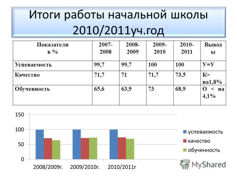 Итоги работы начальной школы 2010/2011уч.год Показатели в % 2007- 2008 2008- 2009 2009- 2010 2010- 2011 Вывод ы Успеваемость99,7 100 У=У Качество71,77171,773,5К> на1,8% Обученность65,663,97368,9О < на 4,1%