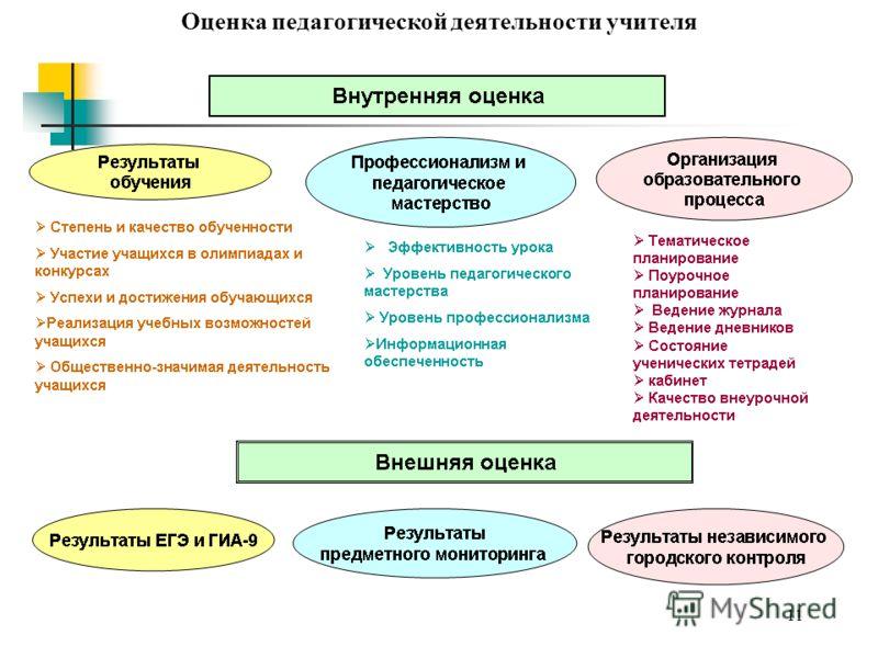 11 Оценка педагогической деятельности учителя