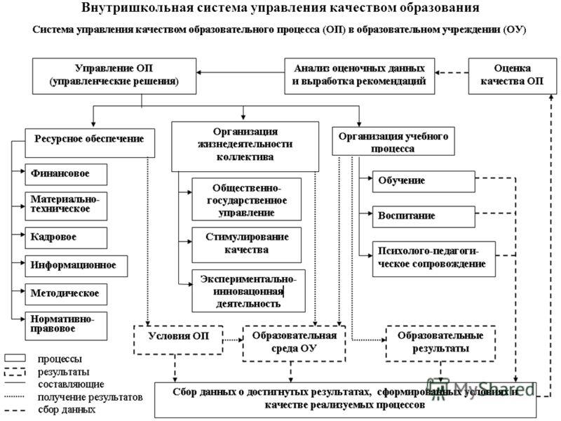8 Внутришкольная система управления качеством образования