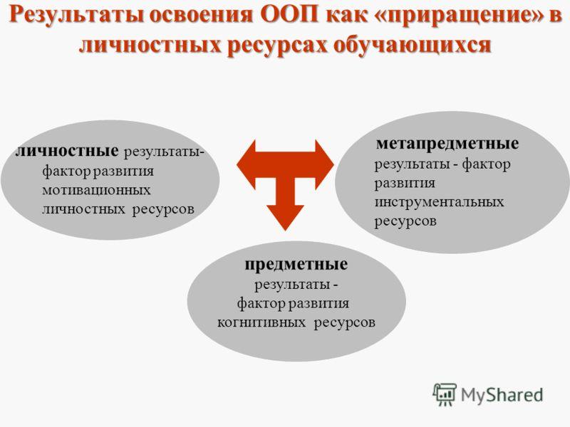 Результаты освоения ООП как «приращение» в личностных ресурсах обучающихся личностные результаты- фактор развития мотивационных личностных ресурсов метапредметные результаты - фактор развития инструментальных ресурсов предметные результаты - фактор р
