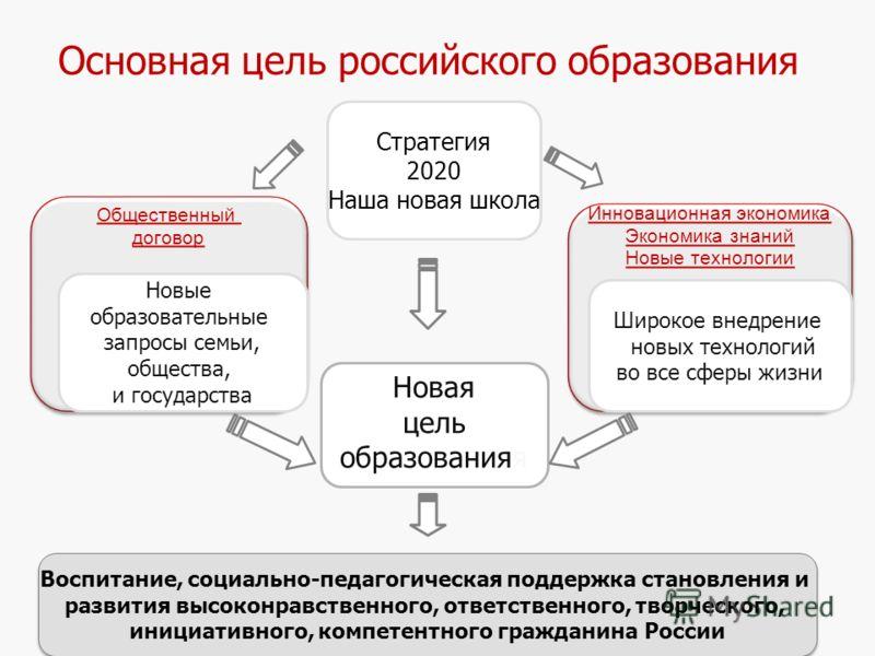 4 Основная цель российского образования Новая цель образованияя Инновационная экономика Экономика знаний Новые технологии Инновационная экономика Экономика знаний Новые технологии Общественный договор Общественный договор Новые образовательные запрос
