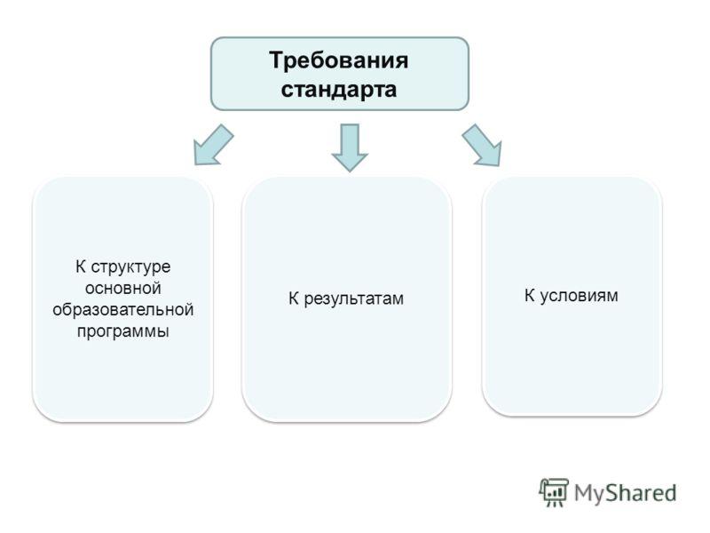 Требования стандарта К структуре основной образовательной программы К результатам К условиям