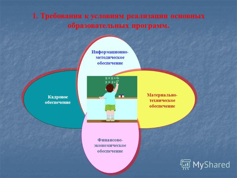 Информационно- методическое обеспечение Кадровое обеспечение Материально- техническое обеспечение 1. Требования к условиям реализации основных образовательных программ. Финансово- экономическое обеспечение