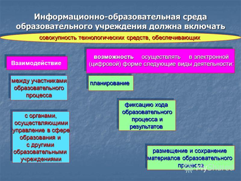 Информационно-образовательная среда образовательного учреждения должна включать в себя: совокупность технологических средств, обеспечивающих Взаимодействие между участниками образовательного образовательногопроцесса между участниками образовательного