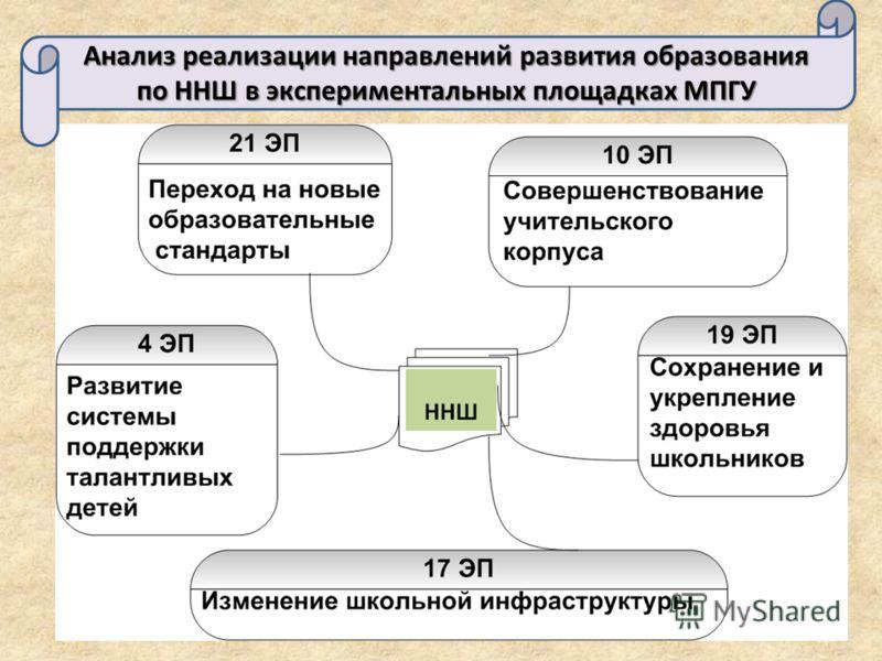Анализ реализации направлений развития образования по ННШ в экспериментальных площадках МПГУ