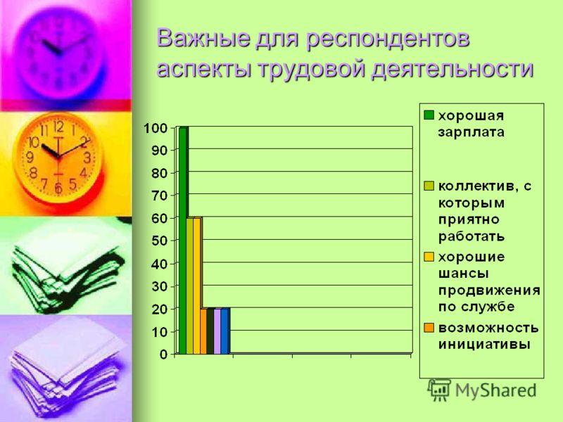 Важные для респондентов аспекты трудовой деятельности