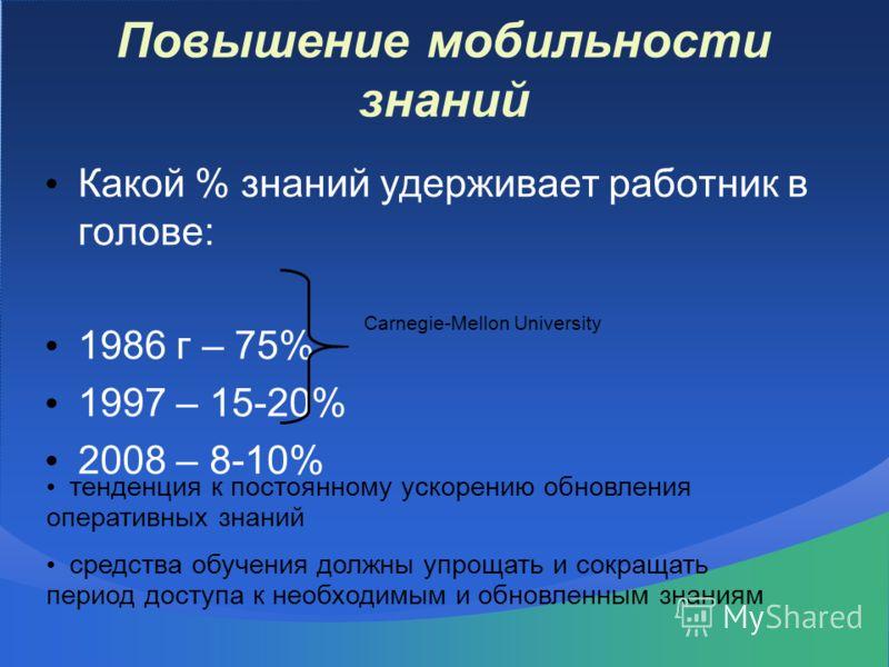 Повышение мобильности знаний Какой % знаний удерживает работник в голове: 1986 г – 75% 1997 – 15-20% 2008 – 8-10% Carnegie-Mellon University тенденция к постоянному ускорению обновления оперативных знаний средства обучения должны упрощать и сокращать