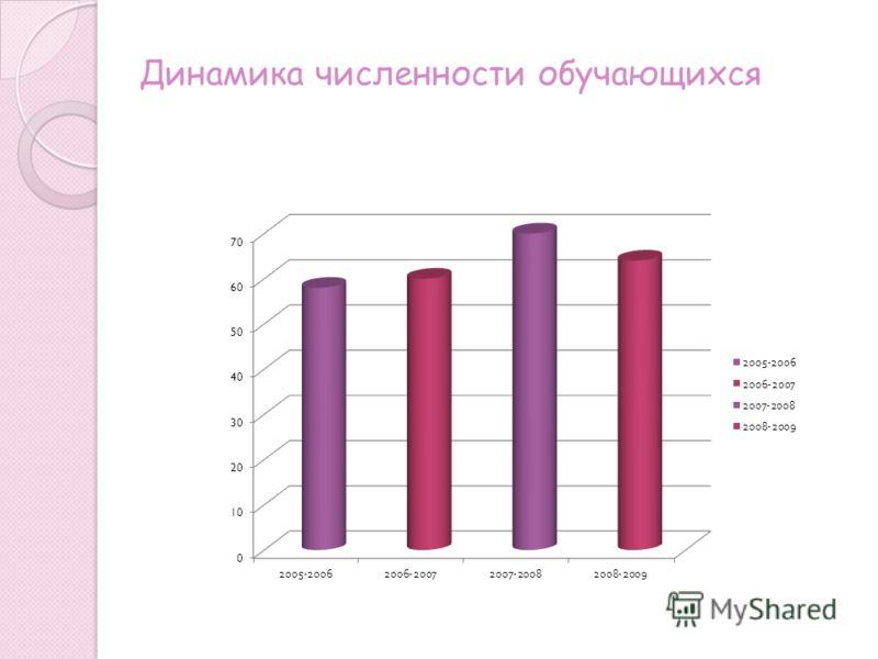 Динамика численности обучающихся