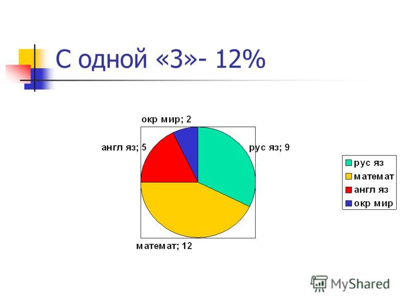 С одной «3»- 12%