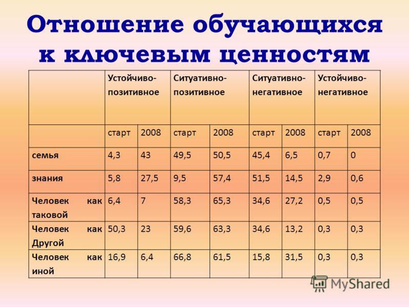 Отношение обучающихся к ключевым ценностям Устойчиво- позитивное Ситуативно- позитивное Ситуативно- негативное Устойчиво- негативное старт2008старт2008старт2008старт2008 семья4,34349,550,545,46,50,70 знания5,827,59,557,451,514,52,90,6 Человек как так