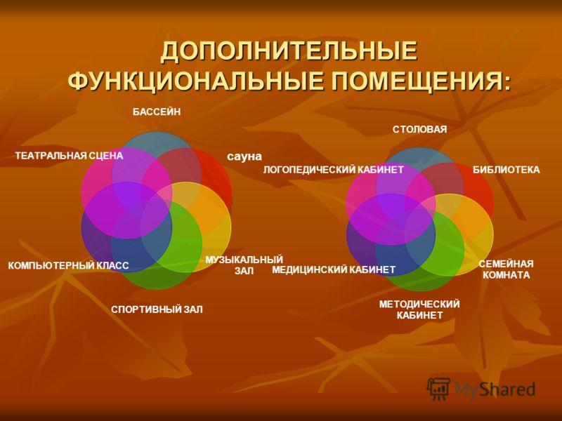 ДОПОЛНИТЕЛЬНЫЕ ФУНКЦИОНАЛЬНЫЕ ПОМЕЩЕНИЯ: БАССЕЙН сауна МУЗЫКАЛЬНЫЙ ЗАЛ СПОРТИВНЫЙ ЗАЛ КОМПЬЮТЕРНЫЙ КЛАСС ТЕАТРАЛЬНАЯ СЦЕНА СТОЛОВАЯ БИБЛИОТЕКА СЕМЕЙНАЯ КОМНАТА МЕТОДИЧЕСКИЙ КАБИНЕТ МЕДИЦИНСКИЙ КАБИНЕТ ЛОГОПЕДИЧЕСКИЙ КАБИНЕТ