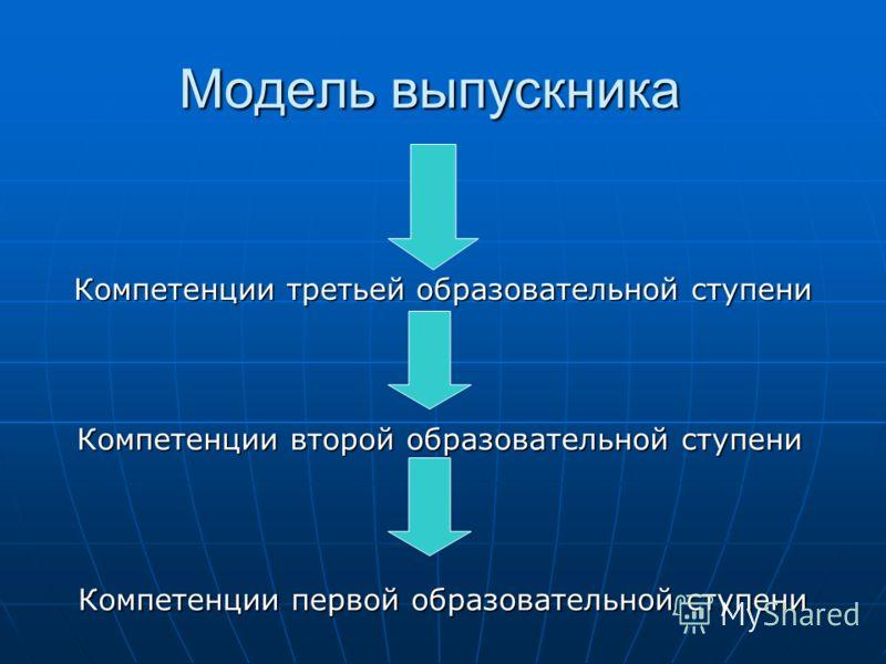 Модель выпускника Компетенции третьей образовательной ступени Компетенции второй образовательной ступени Компетенции первой образовательной ступени