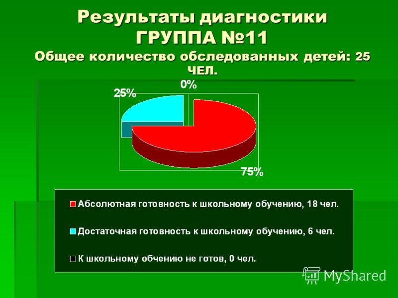 Результаты диагностики ГРУППА 11 Общее количество обследованных детей: 25 ЧЕЛ.