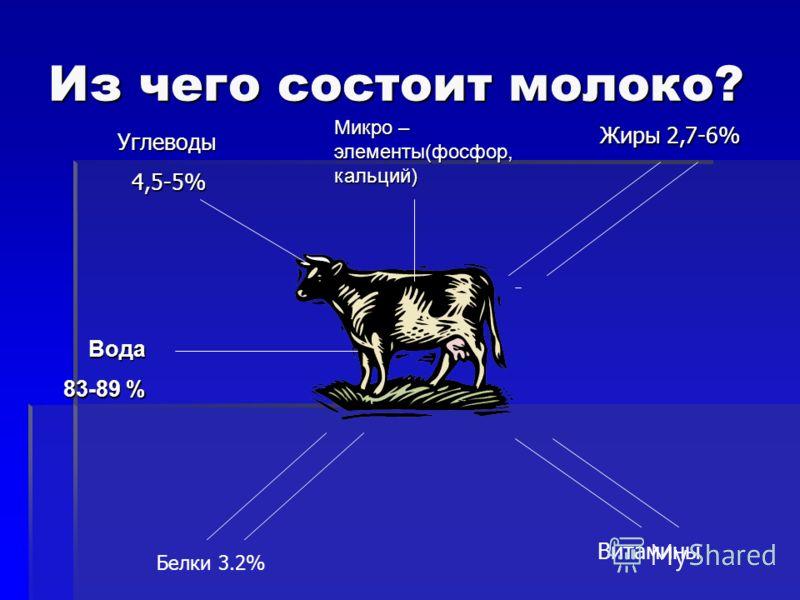 Из чего состоит молоко? Углеводы Углеводы 4,5-5% 4,5-5% Жиры 2,7-6% Жиры 2,7-6% Белки 3.2% Витамины Микро – элементы(фосфор, кальций) Вода Вода 83-89 %