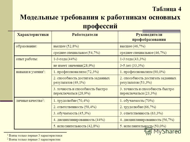 11 Таблица 4 Модельные требования к работникам основных профессий ХарактеристикиРаботодателиРуководители профобразования образование:высшее (52,8%)высшее (46,7%) среднее специальное (54,7%)среднее специальное (46,7%) опыт работы:1-3-года (44%)1-3 год