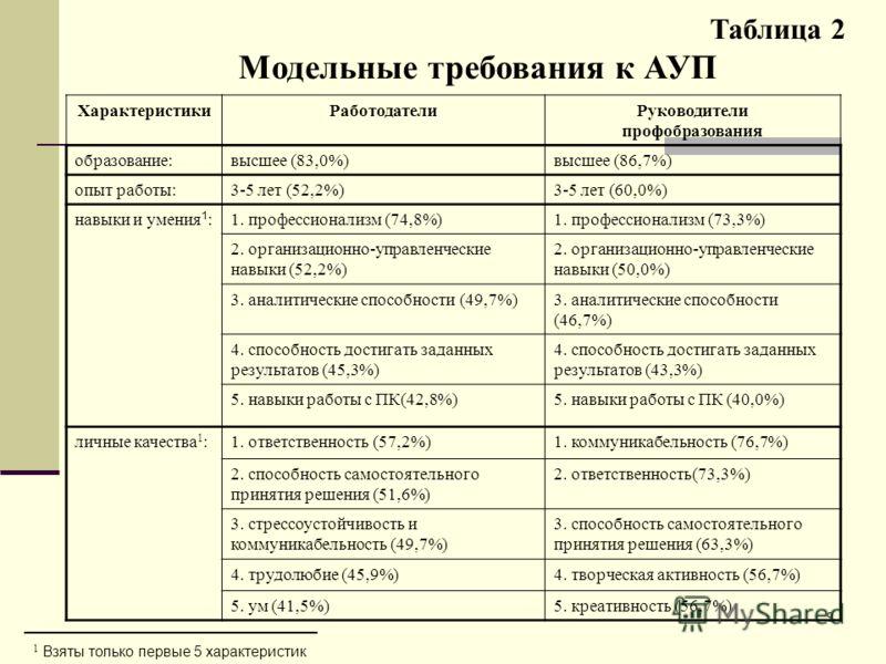 9 Таблица 2 Модельные требования к АУП ХарактеристикиРаботодателиРуководители профобразования образование:высшее (83,0%)высшее (86,7%) опыт работы:3-5 лет (52,2%)3-5 лет (60,0%) навыки и умения 1 :1. профессионализм (74,8%)1. профессионализм (73,3%)