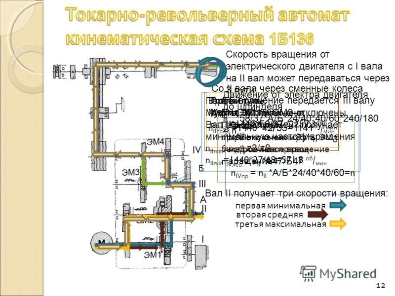 12 Первый путь: Муфты ЭМ1 и ЭМ2 отключены Вал II в этот момент получает минимальную частоту вращения n IImin = n эл * z3/z8 n IImin =1440*27/68=571.8 об / мин Скорость вращения от электрического двигателя с I вала на II вал может передаваться через 3