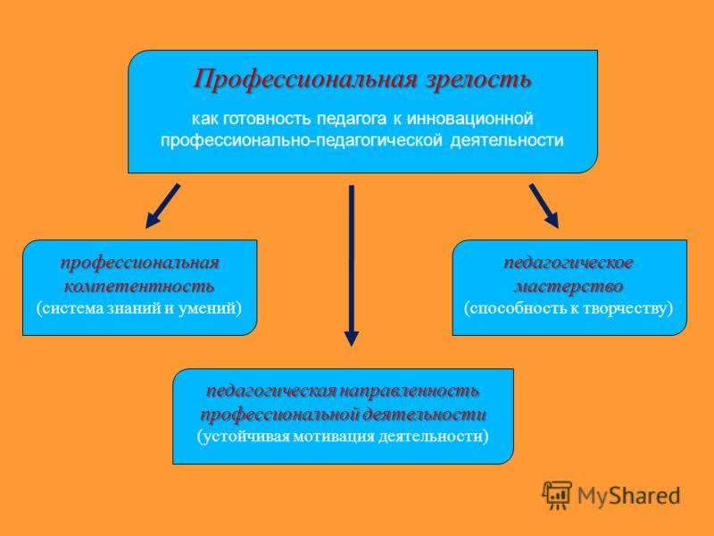 Концепция Развития Школы Презентация