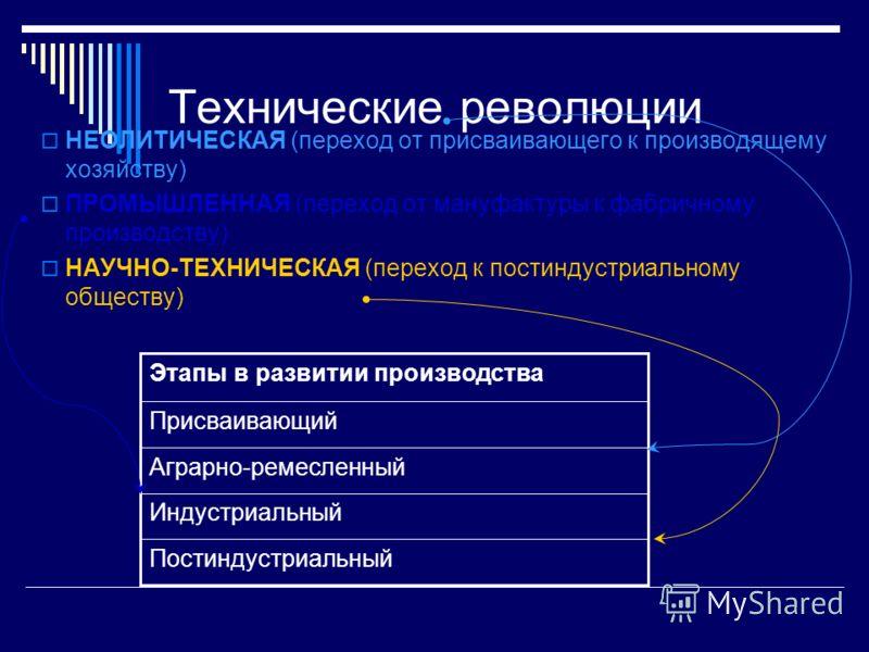 Технические революции НЕОЛИТИЧЕСКАЯ (переход от присваивающего к производящему хозяйству) ПРОМЫШЛЕННАЯ (переход от мануфактуры к фабричному производству) НАУЧНО-ТЕХНИЧЕСКАЯ (переход к постиндустриальному обществу) Постиндустриальный Индустриальный Аг