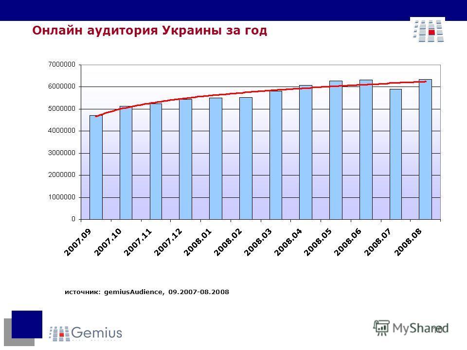 10 источник: gemiusAudience, 09.2007-08.2008 Онлайн аудитория Украины за год