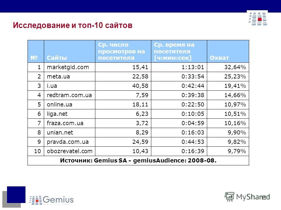 11 Исследование и топ-10 сайтов Cайты Ср. число просмотров на посетителя Ср. время на посетителя [ч:мин:сек]Охват 1marketgid.com15,411:13:0132,64% 2meta.ua22,580:33:5425,23% 3i.ua40,580:42:4419,41% 4redtram.com.ua7,590:39:3814,66% 5online.ua18,110:22
