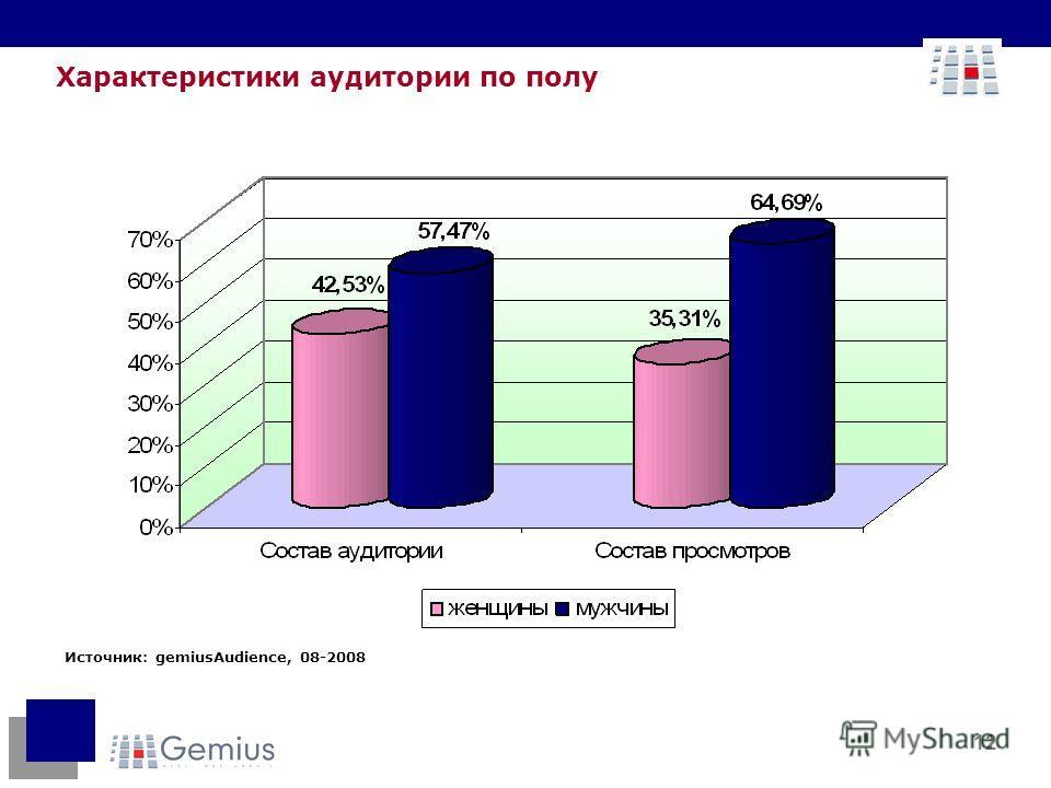 12 Источник: gemiusAudience, 08-2008 Характеристики аудитории по полу