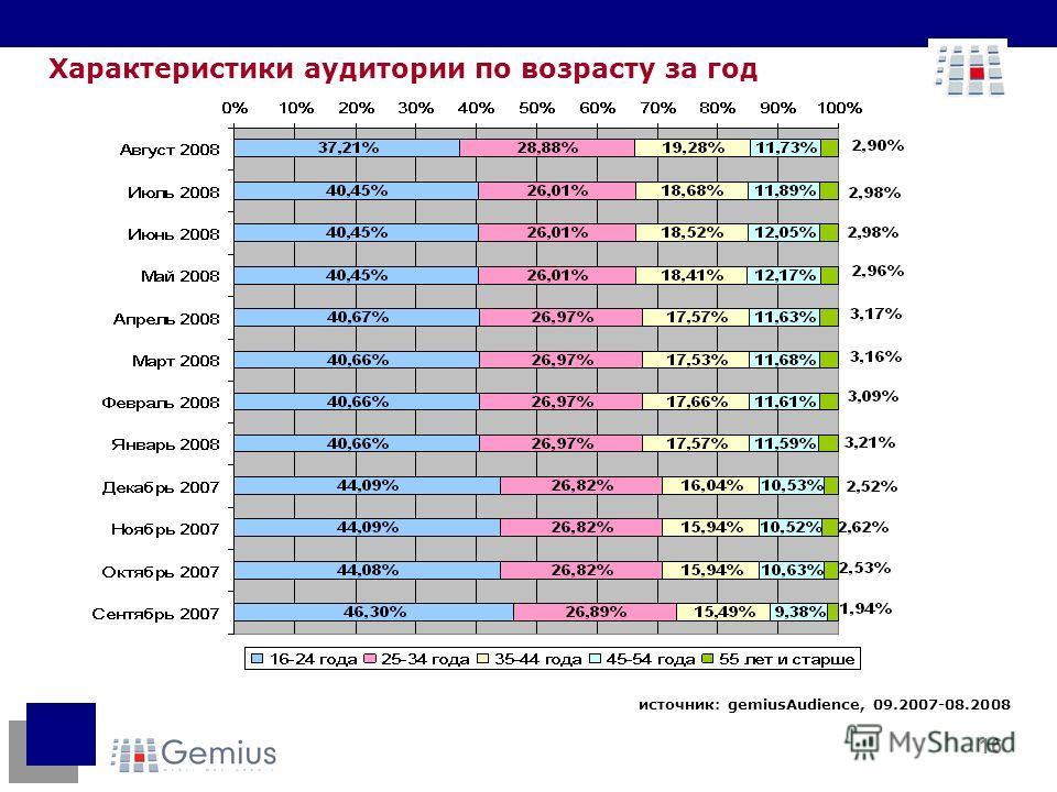 16 Характеристики аудитории по возрасту за год источник: gemiusAudience, 09.2007-08.2008