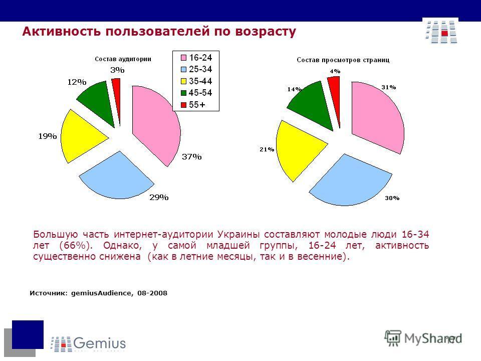 17 Активность пользователей по возрасту Большую часть интернет-аудитории Украины составляют молодые люди 16-34 лет (66%). Однако, у самой младшей группы, 16-24 лет, активность существенно снижена (как в летние месяцы, так и в весенние). Источник: gem