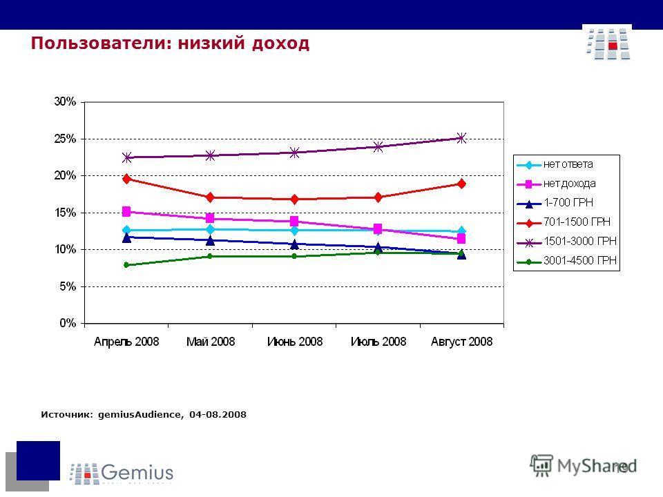 19 Пользователи: низкий доход Источник: gemiusAudience, 04-08.2008