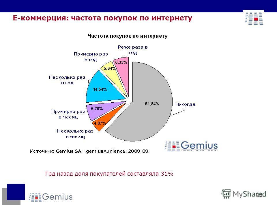 22 Е-коммерция: частота покупок по интернету Год назад доля покупателей составляла 31%