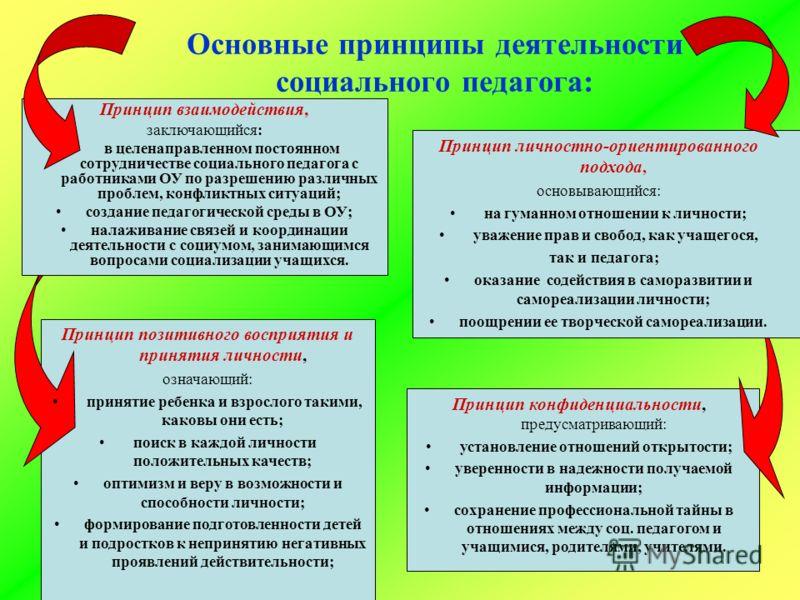 Основные принципы деятельности социального педагога: Принцип взаимодействия, заключающийся: в целенаправленном постоянном сотрудничестве социального педагога с работниками ОУ по разрешению различных проблем, конфликтных ситуаций; создание педагогичес