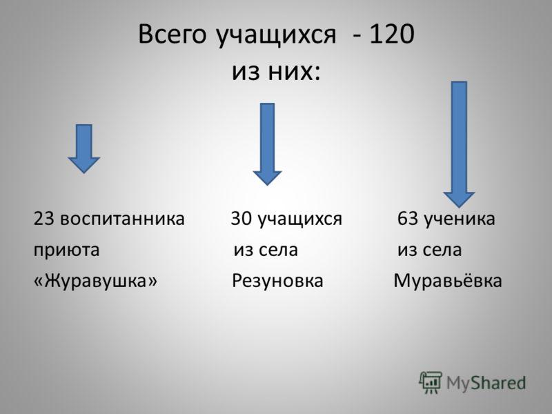 МОУ МУРАВЬЁВСКАЯ СОШ проект программы развития школы на 2011 – 2013 годы