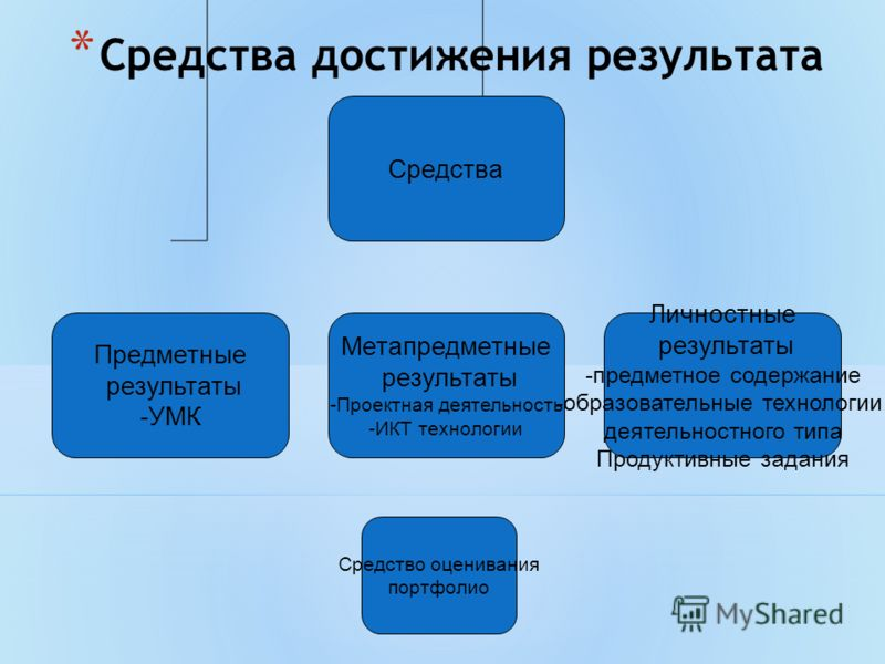 * Средства достижения результата Средства Предметные результаты -УМК Метапредметные результаты -Проектная деятельность -ИКТ технологии Личностные резу