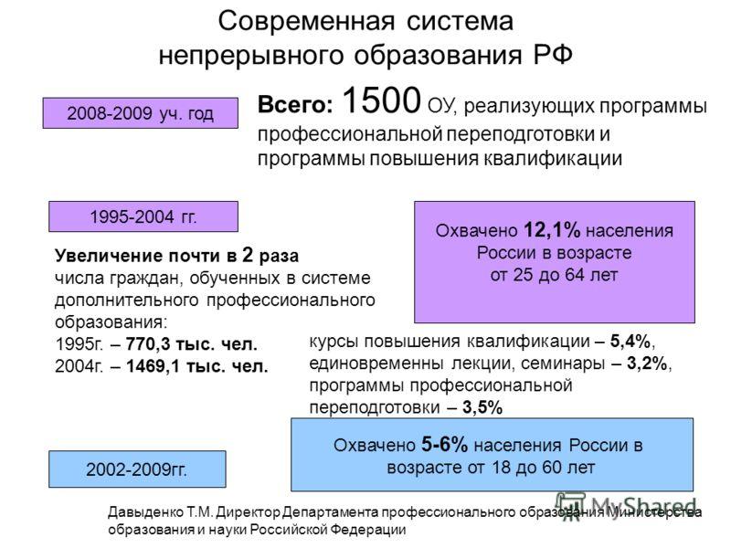 Современная система непрерывного образования РФ 2008-2009 уч. год Всего: 1500 ОУ, реализующих программы профессиональной переподготовки и программы повышения квалификации 1995-2004 гг. Увеличение почти в 2 раза числа граждан, обученных в системе допо