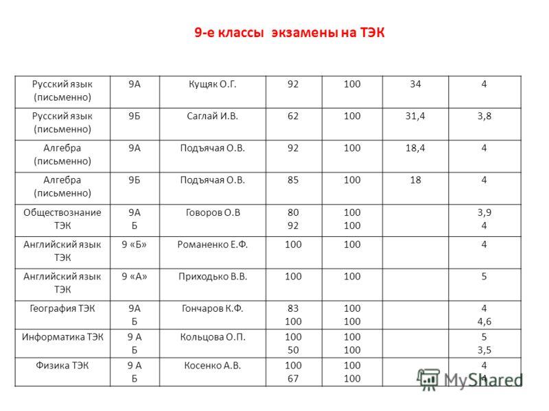 9-е классы экзамены на ТЭК Русский язык (письменно) 9АКущяк О.Г.92100344 Русский язык (письменно) 9БСаглай И.В.6210031,43,8 Алгебра (письменно) 9АПодъячая О.В.9210018,44 Алгебра (письменно) 9БПодъячая О.В.85100184 Обществознание ТЭК 9А Б Говоров О.В8