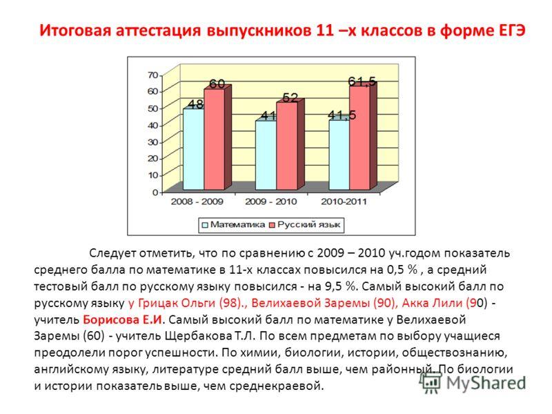 Итоговая аттестация выпускников 11 –х классов в форме ЕГЭ Следует отметить, что по сравнению с 2009 – 2010 уч.годом показатель среднего балла по математике в 11-х классах повысился на 0,5 %, а средний тестовый балл по русскому языку повысился - на 9,