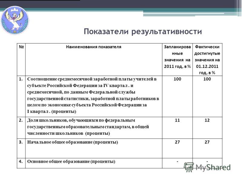 Показатели результативности Наименования показателя Запланирова нные значения на 2011 год, в % Фактически достигнутые значения на 01.12.2011 год, в % 1. Соотношение среднемесячной заработной платы учителей в субъекте Российской Федерации за IV кварта