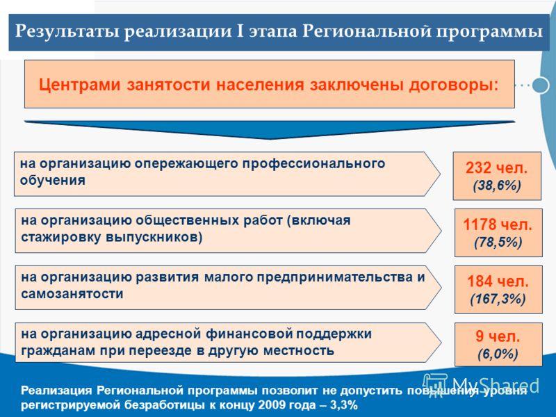 Результаты реализации I этапа Региональной программы 232 чел. (38,6%) на организацию опережающего профессионального обучения Центрами занятости населения заключены договоры: 1178 чел. (78,5%) на организацию общественных работ (включая стажировку выпу