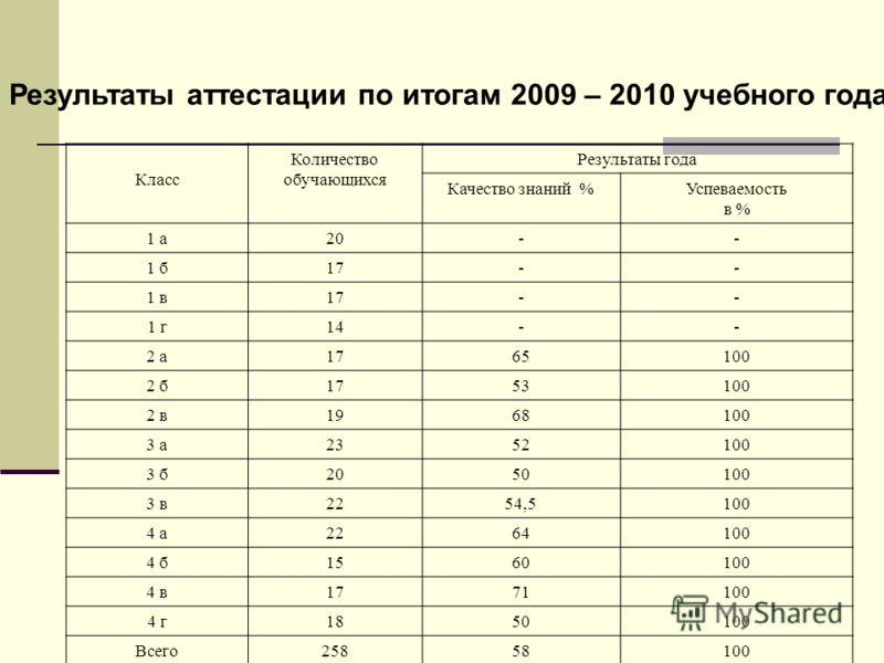 Результаты аттестации по итогам 2009 – 2010 учебного года. Класс Количество обучающихся Результаты года Качество знаний %Успеваемость в % 1 а20-- 1 б17-- 1 в17-- 1 г14-- 2 а1765100 2 б1753100 2 в1968100 3 а2352100 3 б2050100 3 в2254,5100 4 а2264100 4