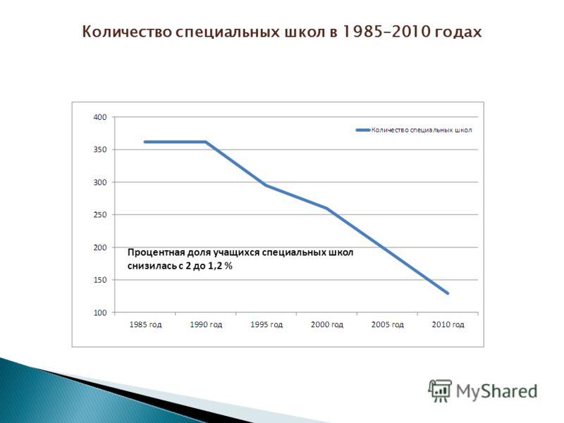 Процентная доля учащихся специальных школ снизилась с 2 до 1,2 % Количество специальных школ в 1985–2010 годах
