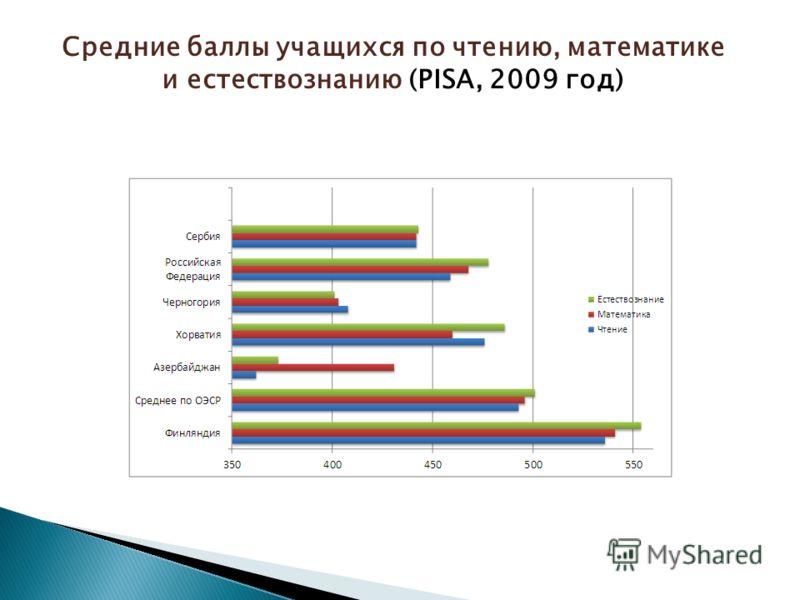 Средние баллы учащихся по чтению, математике и естествознанию (PISA, 2009 год)