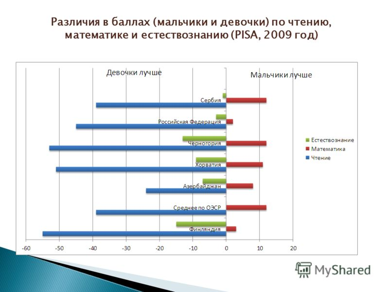 Различия в баллах (мальчики и девочки) по чтению, математике и естествознанию (PISA, 2009 год)
