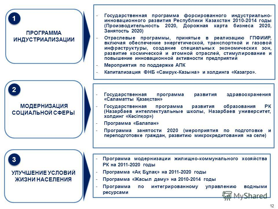 ПРОГРАММА ИНДУСТРИАЛИЗАЦИИ МОДЕРНИЗАЦИЯ СОЦИАЛЬНОЙ СФЕРЫ УЛУЧШЕНИЕ УСЛОВИЙ ЖИЗНИ НАСЕЛЕНИЯ -Программа модернизации жилищно-коммунального хозяйства РК на 2011-2020 годы -Программа «Ақ Бұлақ» на 2011-2020 годы -Программа «Жасыл даму» на 2010-2014 годы