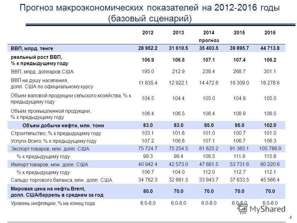 Прогноз макроэкономических показателей на 2012-2016 годы (базовый сценарий) 20122013201420152016 прогноз ВВП, млрд. тенге28 952.231 610.535 403.539 895.744 713.8 реальный рост ВВП, % к предыдущему году 106.9106.5107.1107.4106.2 ВВП, млрд. долларов СШ