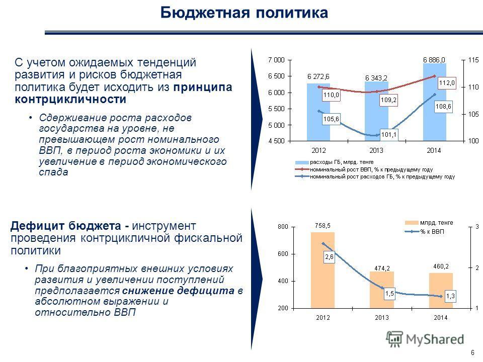 Бюджетная политика 6 С учетом ожидаемых тенденций развития и рисков бюджетная политика будет исходить из принципа контрцикличности Сдерживание роста расходов государства на уровне, не превышающем рост номинального ВВП, в период роста экономики и их у